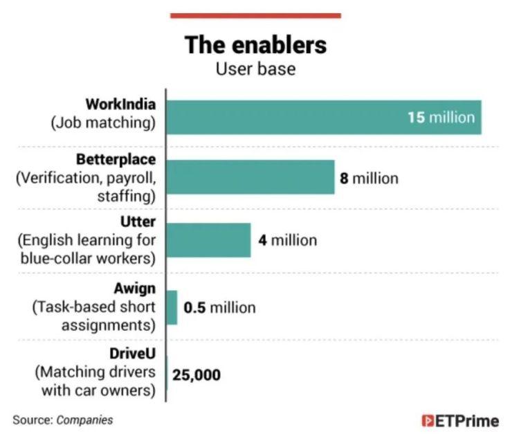 印度各求职平台数据 图片来源:ET Prime