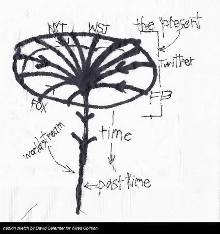 Internet-timing-stream-napkin-sketch-by-david-gelernter