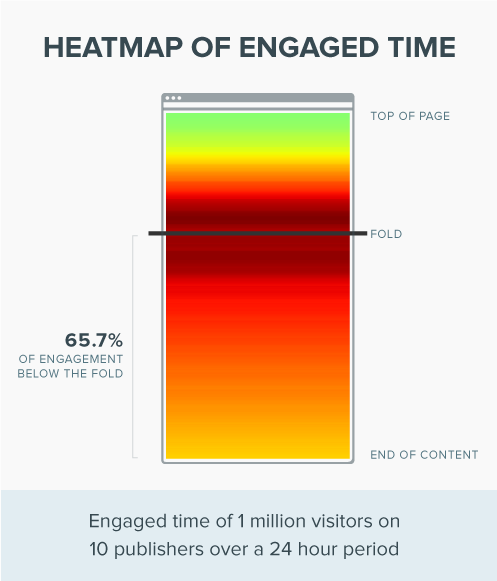 engaged-time-heatmap