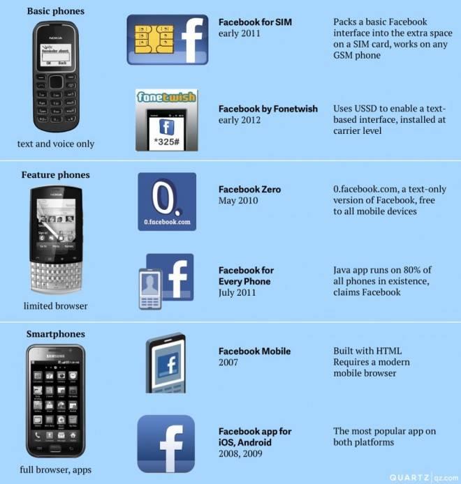 ubiquitous_mobile_facebook
