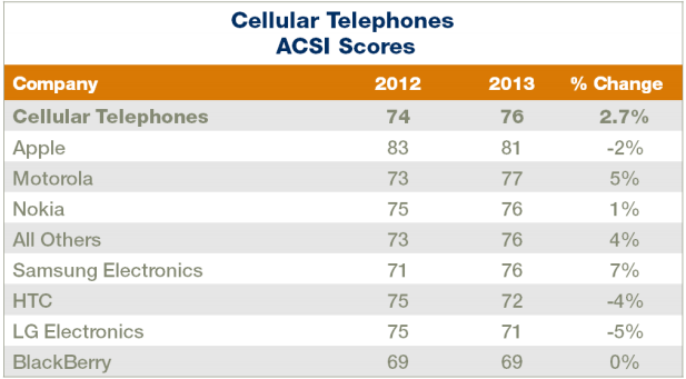 American Customer Satisfaction Index-phones_ACSI