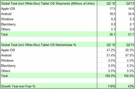 strategy_analytics_q2_2013_tablets