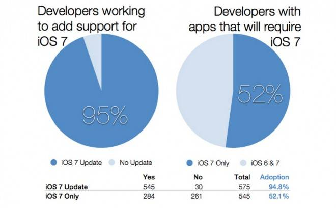 ios7-developer
