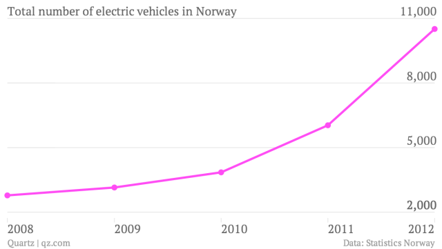 total-number-of-electric-vehicles-in-norway_chartbuilder