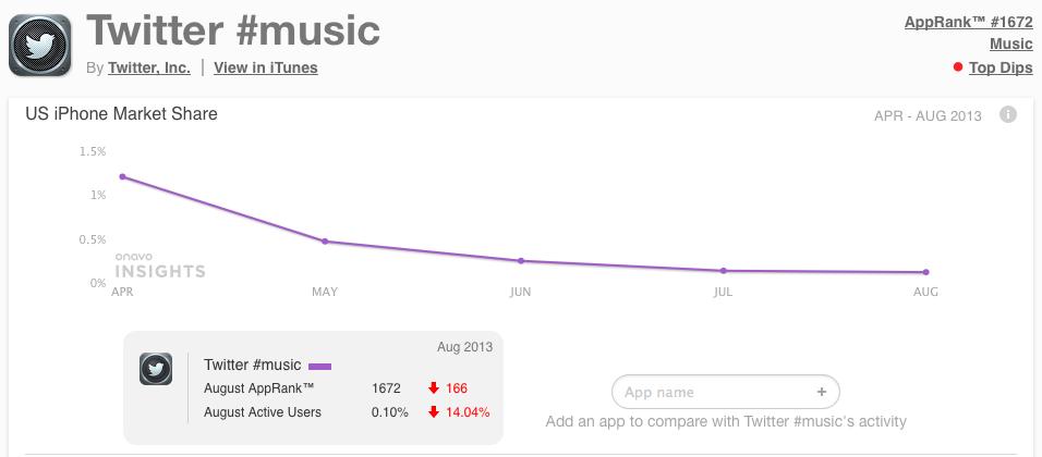 twitter-music-stat