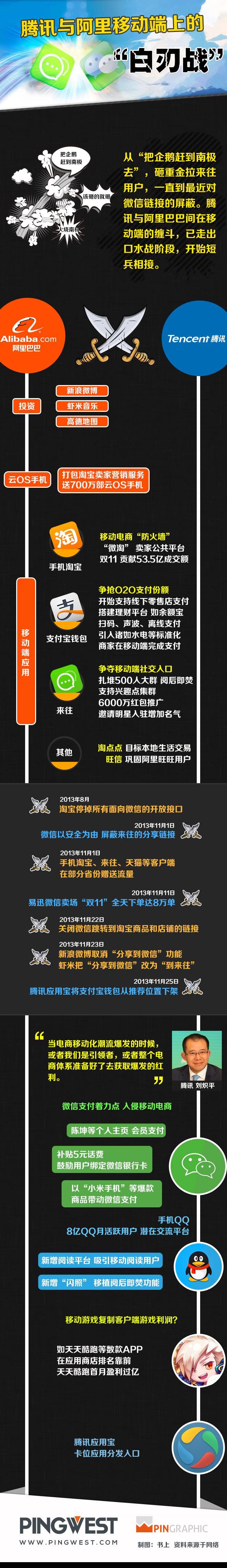 AlibabaVStencent4