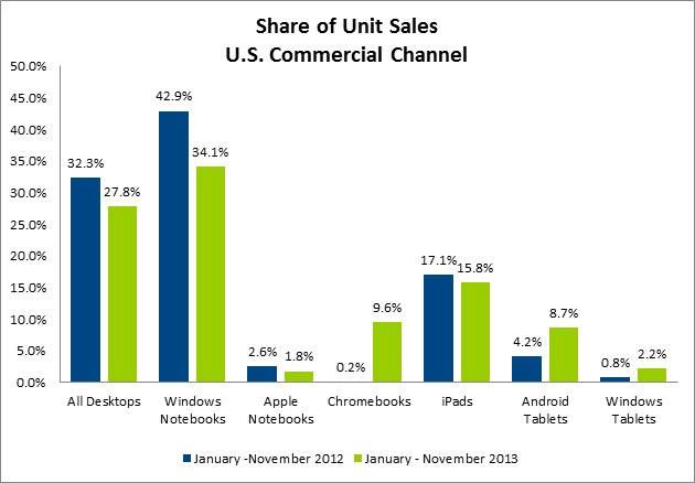 NPD-Group-MarketShare-2013