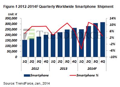 trendforce-smartphone-decline-q1-2014