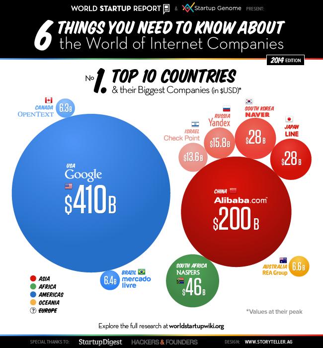 互联网经济有多大?