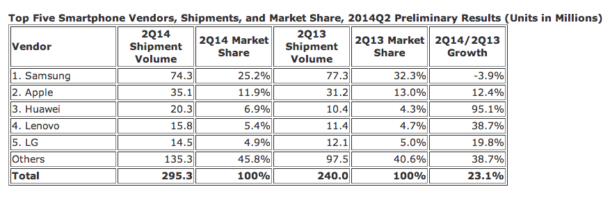 2Q14 IDC Smartphone shipments top 5