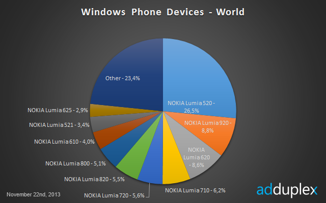 Windows Phone November 2013