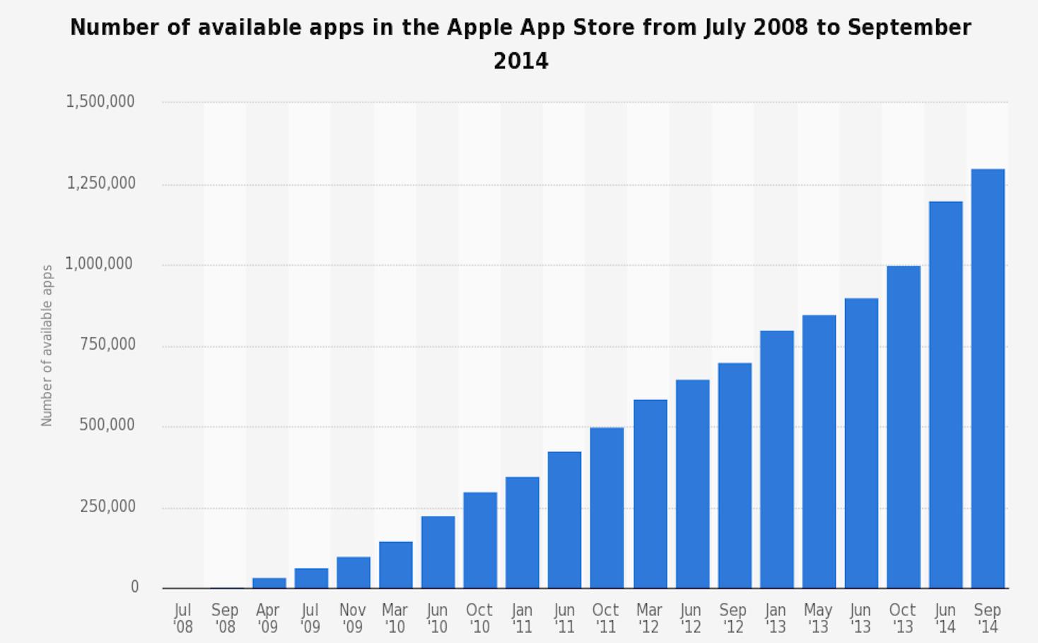 2008 2014 iOS