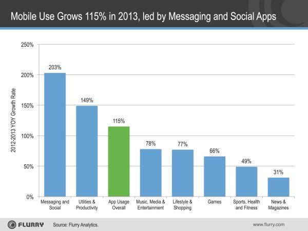 App Use Growth 2013-resized-600_0