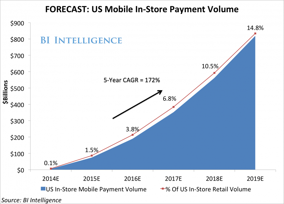 forecast_mobile payments