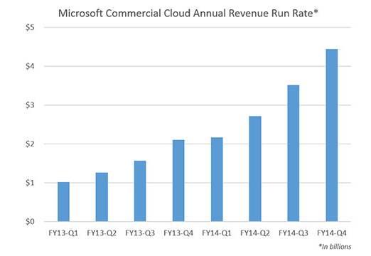 commercial-cloud