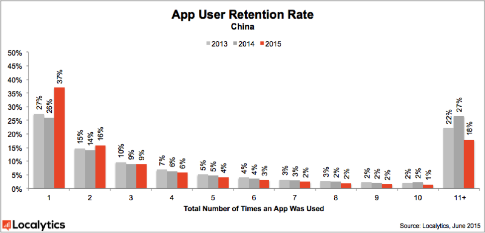 2015_App_User_Retention_Rate_-_China
