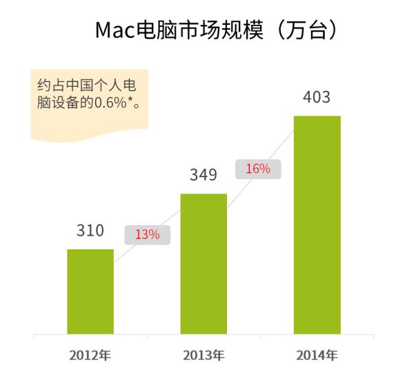 Mac 7