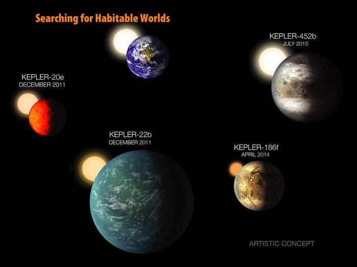 截止至目前,科学家们发现最接近地球的几颗类地行星