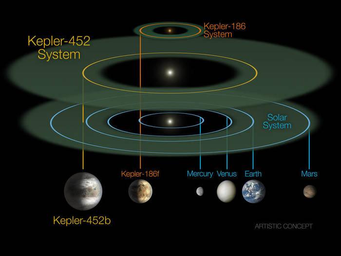keplar-systems-comparison