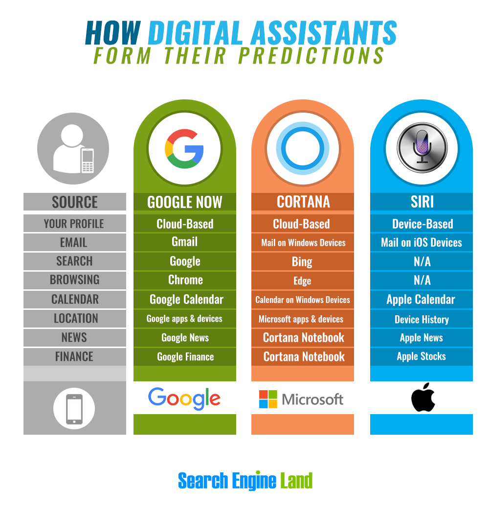 digital-assistants-infographic-v31