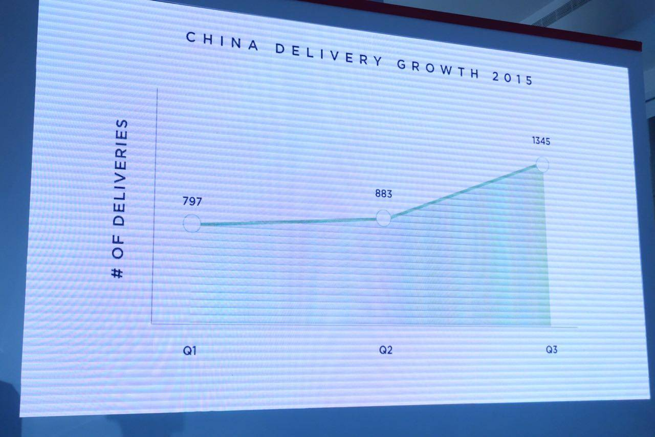 tesla-china-sales-q123