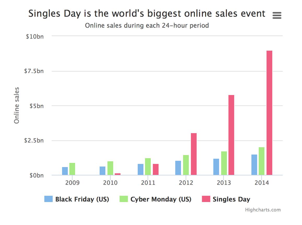 singles-day