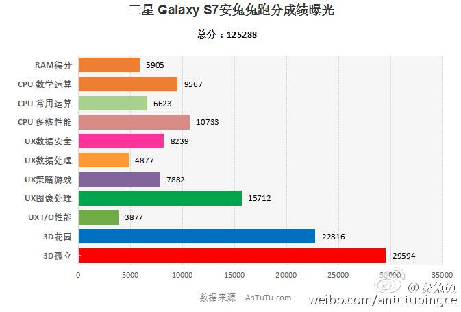 Antutu Galaxy S7 Snapdragon 820 PingWest