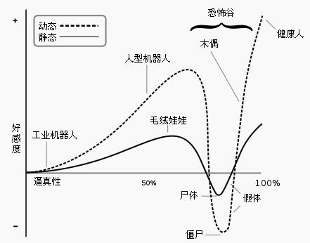 """根据森政弘的假设,随着人类物体的拟人程度增加,人类对它的情感反应呈现增-减-增的曲线。恐怖谷就是随着械器人到达""""接近人类""""的相似度时,人类好感度突然下降至反感的范围。""""活动的类人体""""比""""静止的类人体""""变动的幅度更大。图片来自维基百科"""