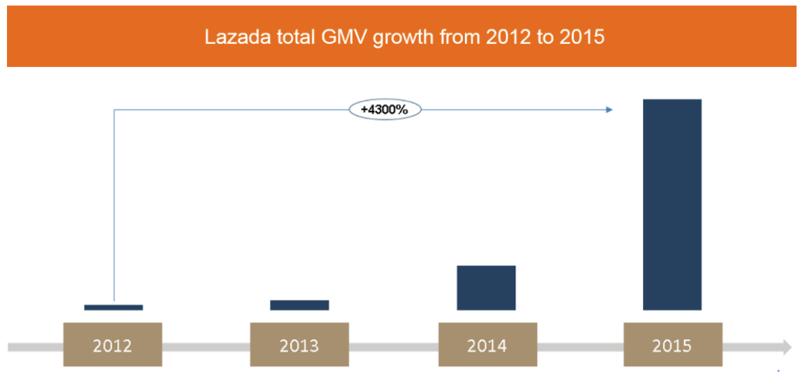 2012—2015年,Lazada的交易总额增长情况