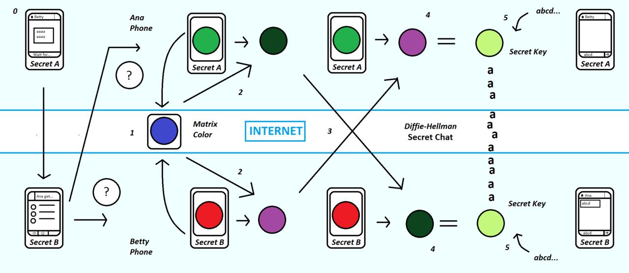 Telegram 采用的 MTProto 加密协议,由尼克莱·杜罗夫亲自编写