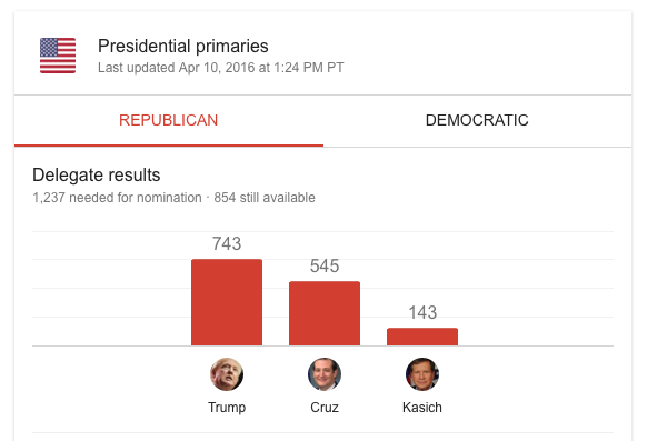 trump-primaries-delegates-number