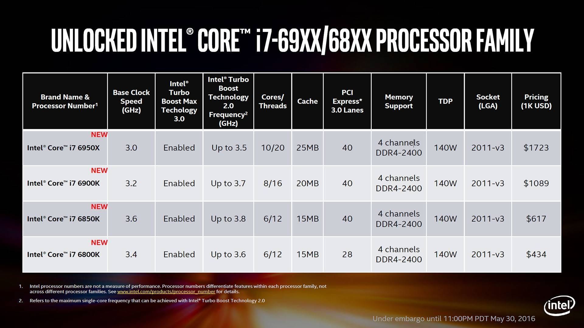 Pricing Intel i7-6950X PingWest