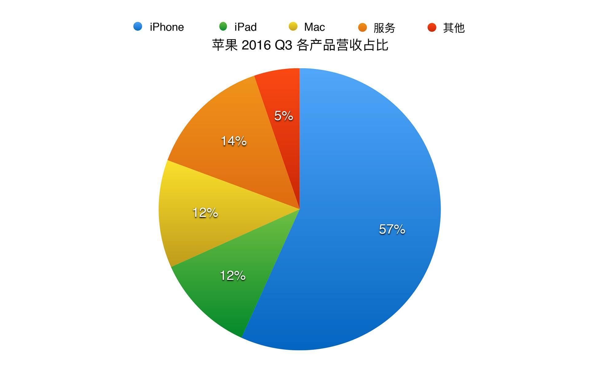苹果 2016 Q3 各产品营收占比