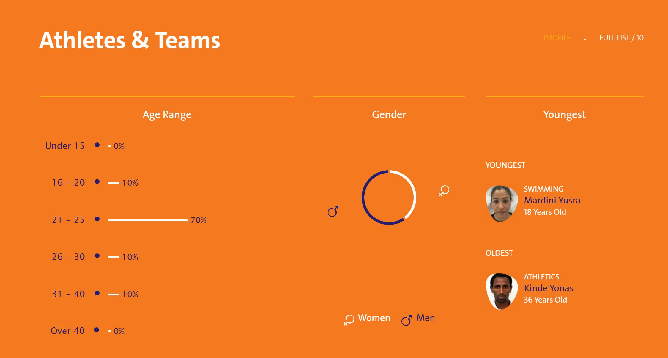难民队(ROT)的成员数据,来自里约奥运会官网