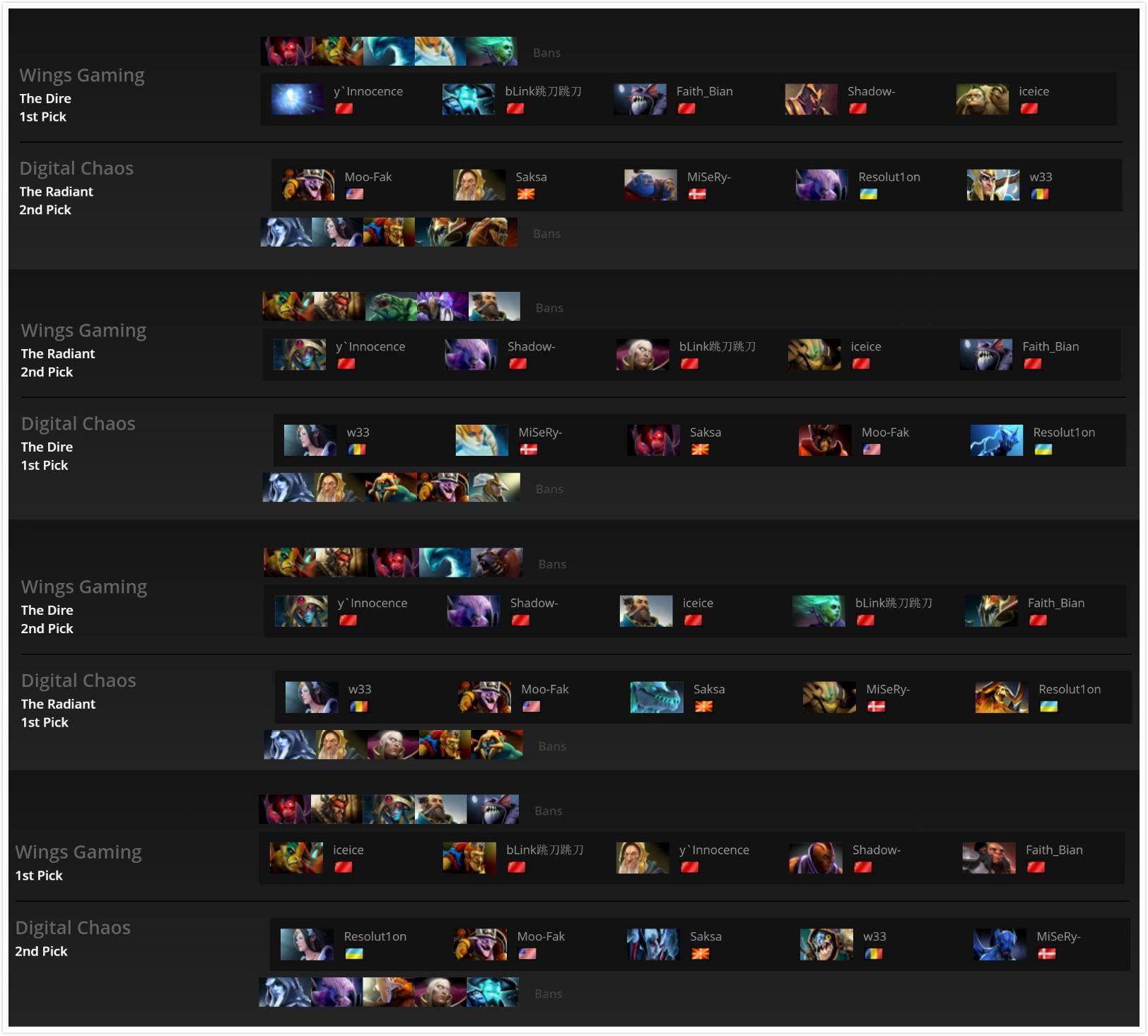 Wings 和 DC 在总决赛四局中的 Ban/Pick。Wings 第一局输,然后直落三局获胜