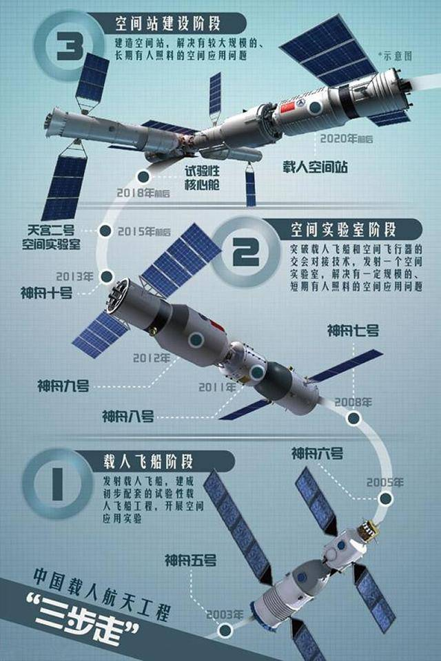 China Manned Space Strategy