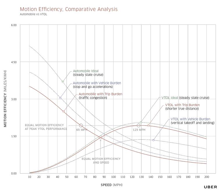 Uber VTOL 和汽车运动效率比较示意图