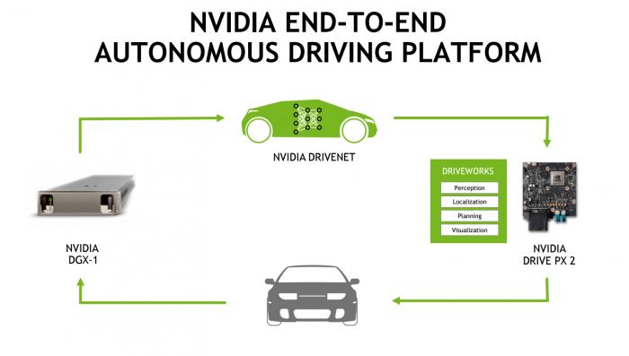 nvidia-circle-drive