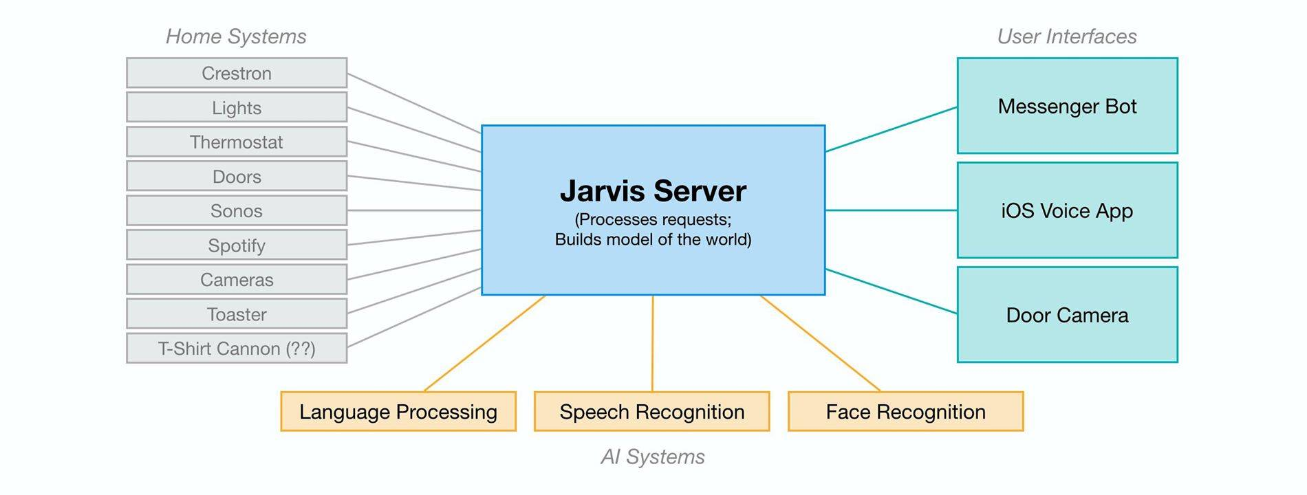jarvis-infrastructure