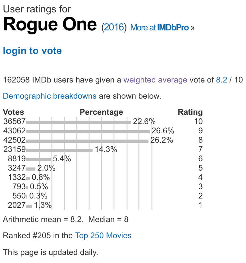 rogue-one-arithmetic-mean-imdb