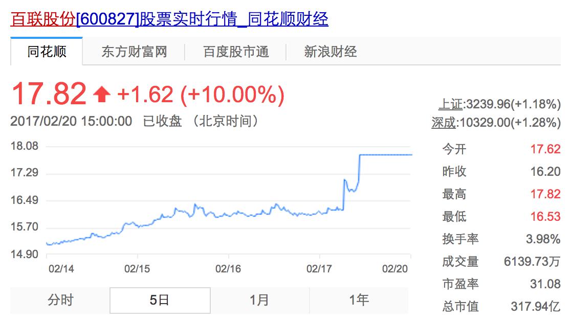 百联股份(600827)五日股价变化