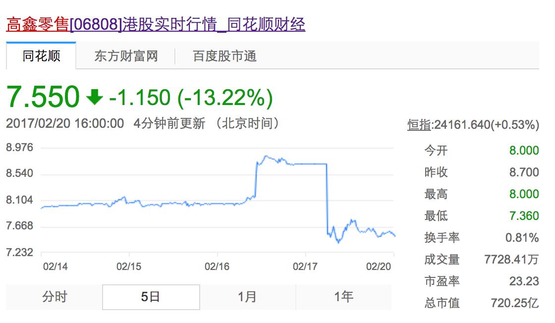 高鑫零售(06808.HK)五日股价变化