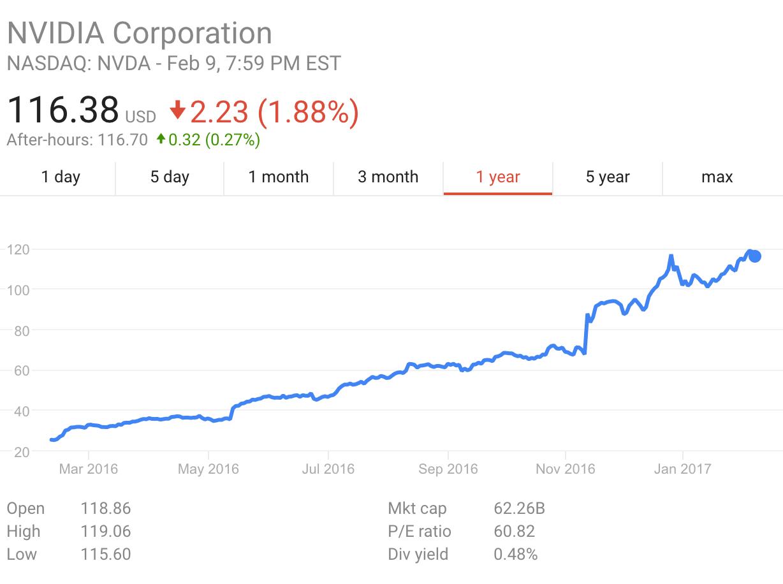 nvidia-stock-2016