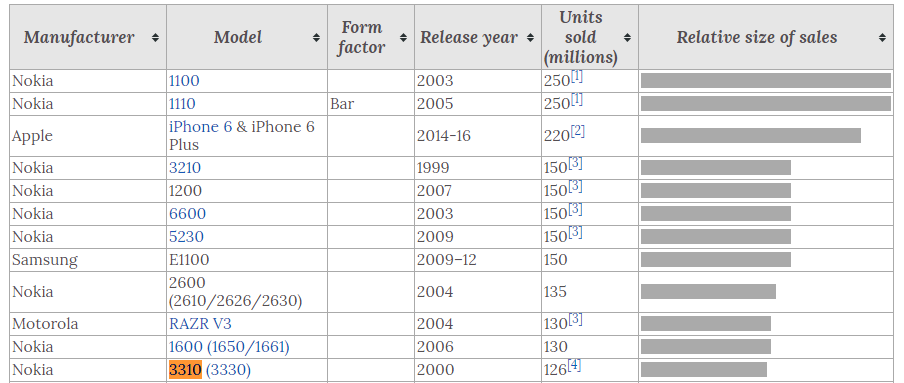 top-selling-phones-rank