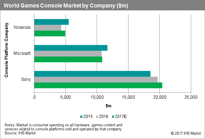 world console market 2016 Sony Nintendo Microsoft in revenue