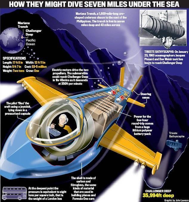 英国媒体设想的卡梅隆潜艇