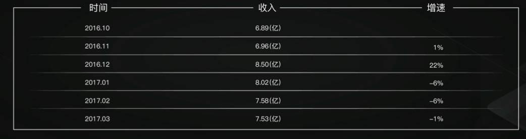 数据泉源昔日网红(统计样本为4万名主播)