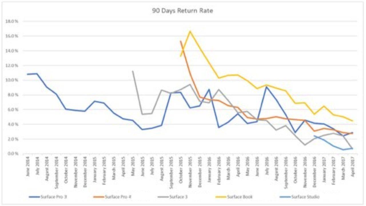 Surface 产品 90 天返修率。