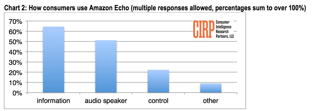 亚马逊 Echo 最常用的功能。