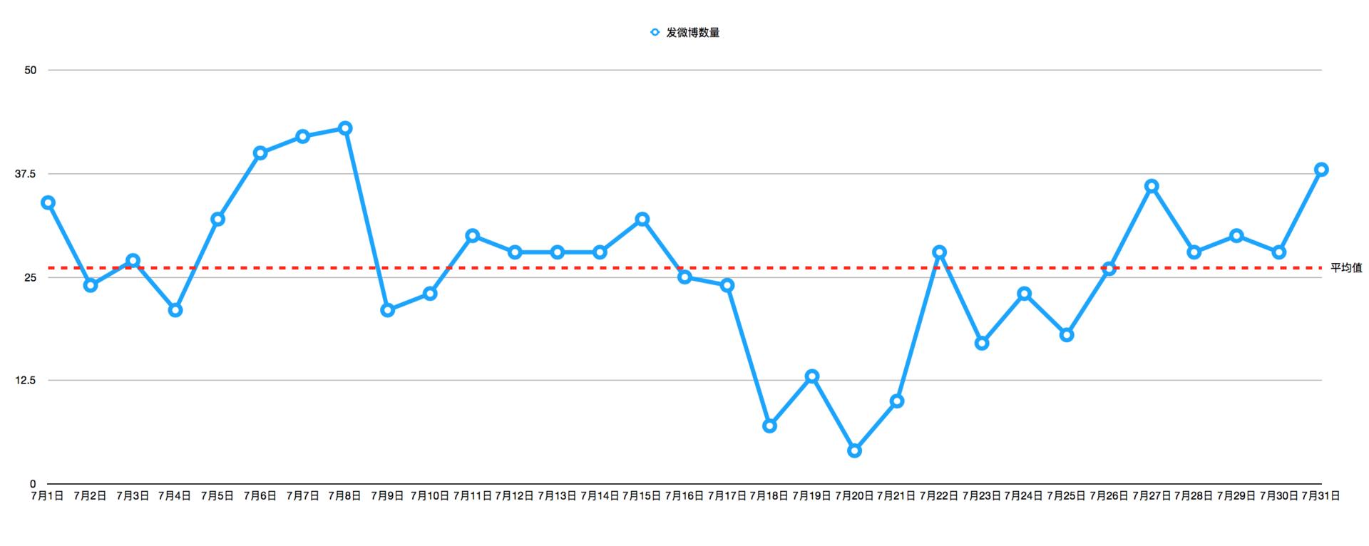 @来去之间 2017年7月每天发微博数量统计,红线是平均值